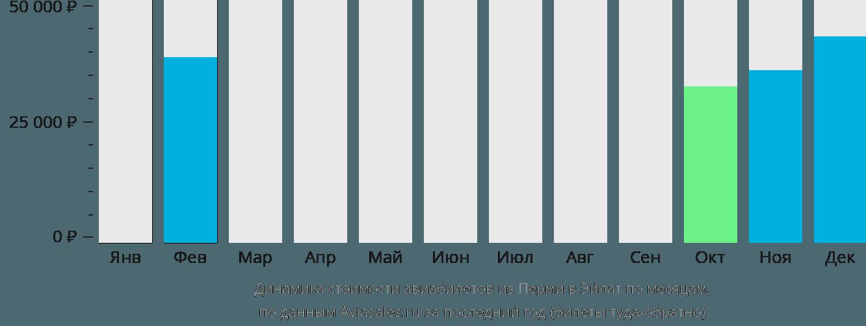Динамика стоимости авиабилетов из Перми в Эйлат по месяцам