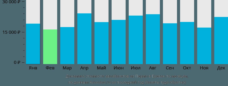 Динамика стоимости авиабилетов из Перми в Ереван по месяцам