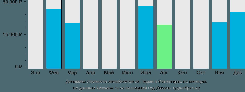 Динамика стоимости авиабилетов из Перми в Финляндию по месяцам