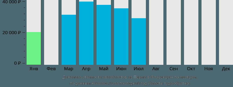 Динамика стоимости авиабилетов из Перми в Флоренцию по месяцам