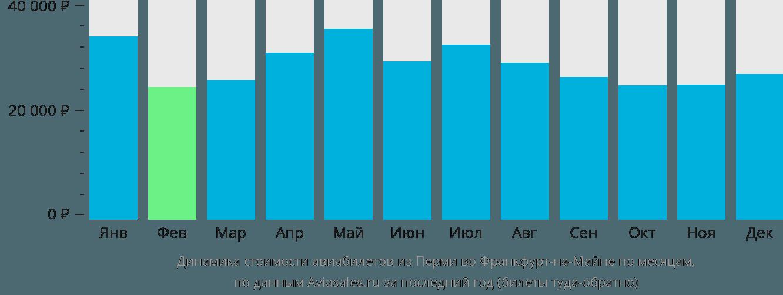 Динамика стоимости авиабилетов из Перми во Франкфурт-на-Майне по месяцам