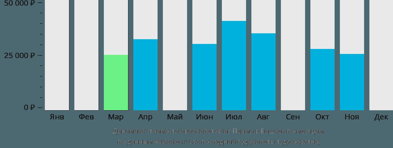 Динамика стоимости авиабилетов из Перми в Бишкек по месяцам