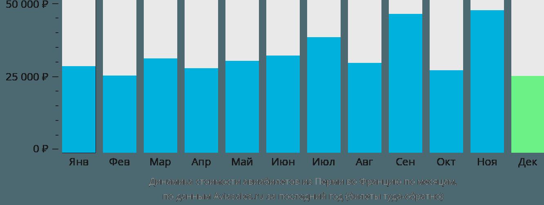 Динамика стоимости авиабилетов из Перми во Францию по месяцам
