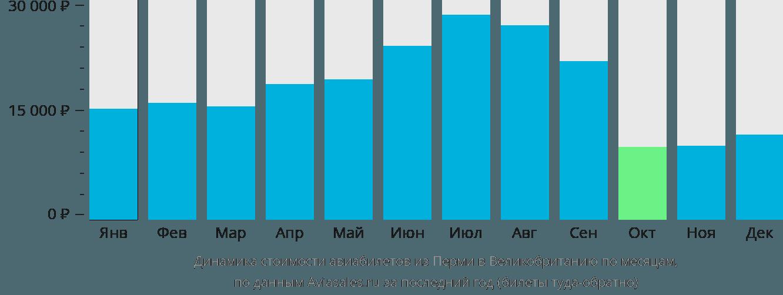 Динамика стоимости авиабилетов из Перми в Великобританию по месяцам