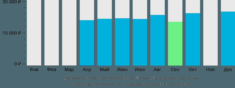 Динамика стоимости авиабилетов из Перми в Геленджик по месяцам