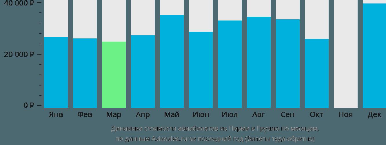 Динамика стоимости авиабилетов из Перми в Грузию по месяцам