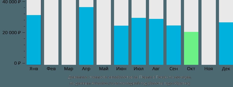Динамика стоимости авиабилетов из Перми в Геную по месяцам