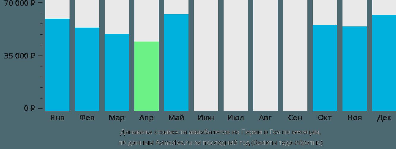 Динамика стоимости авиабилетов из Перми в Гоа по месяцам