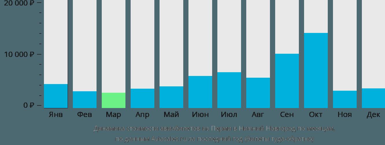 Динамика стоимости авиабилетов из Перми в Нижний Новгород по месяцам