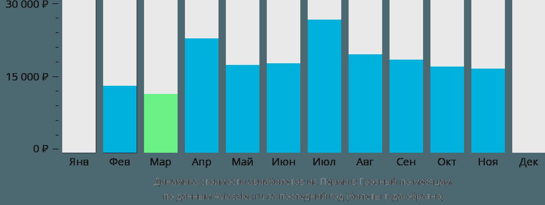Динамика стоимости авиабилетов из Перми в Грозный по месяцам