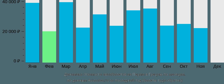 Динамика стоимости авиабилетов из Перми в Грецию по месяцам