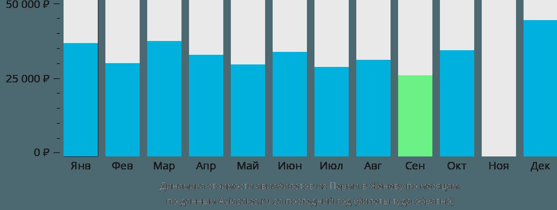 Динамика стоимости авиабилетов из Перми в Женеву по месяцам