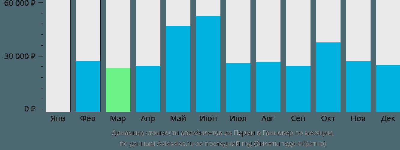 Динамика стоимости авиабилетов из Перми в Ганновер по месяцам