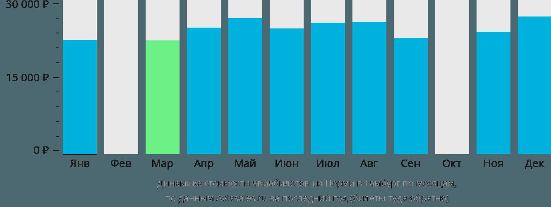 Динамика стоимости авиабилетов из Перми в Гамбург по месяцам