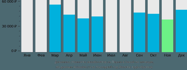 Динамика стоимости авиабилетов из Перми в Ханой по месяцам