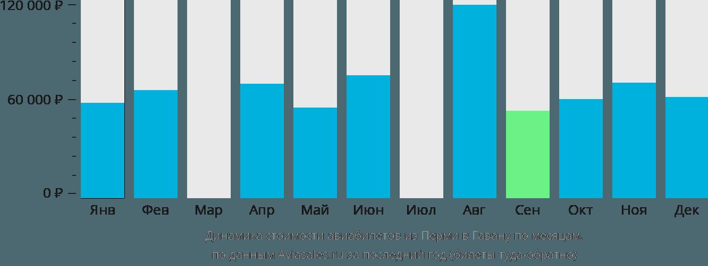 Динамика стоимости авиабилетов из Перми в Гавану по месяцам