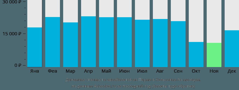Динамика стоимости авиабилетов из Перми в Хельсинки по месяцам