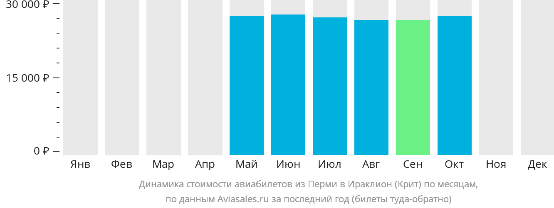Динамика стоимости авиабилетов из Перми в Ираклион (Крит) по месяцам