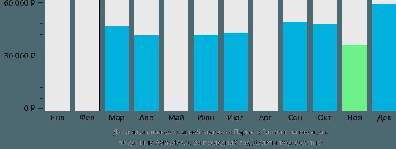 Динамика стоимости авиабилетов из Перми в Гонконг по месяцам