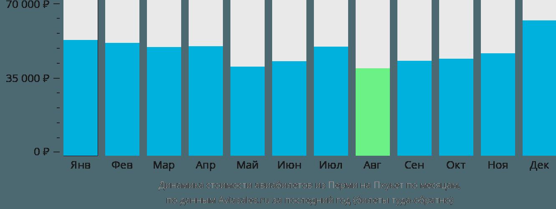 Динамика стоимости авиабилетов из Перми на Пхукет по месяцам