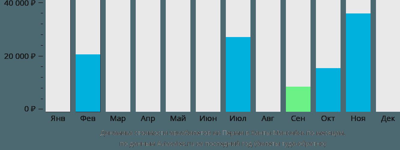Динамика стоимости авиабилетов из Перми в Ханты-Мансийск по месяцам