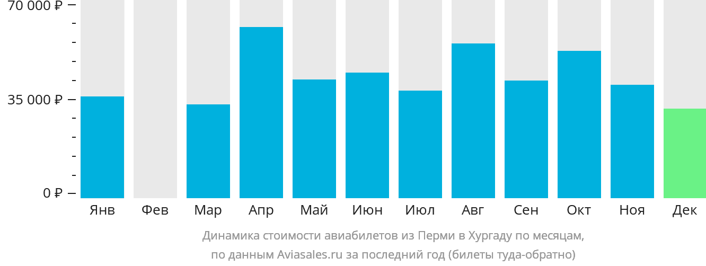 Динамика стоимости авиабилетов из Перми в Хургаду по месяцам