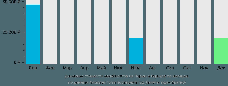 Динамика стоимости авиабилетов из Перми в Харьков по месяцам