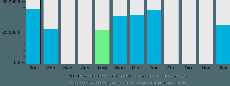 Динамика стоимости авиабилетов из Перми в Читу по месяцам