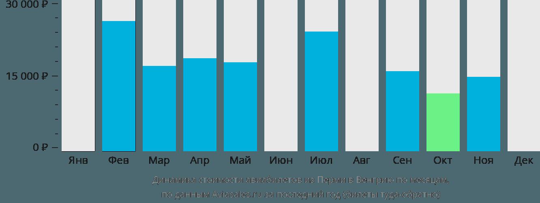Динамика стоимости авиабилетов из Перми в Венгрию по месяцам