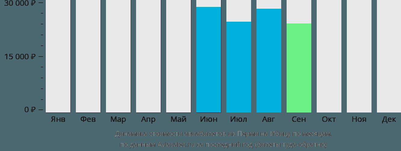 Динамика стоимости авиабилетов из Перми на Ибицу по месяцам