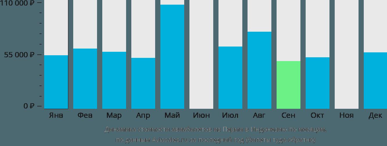 Динамика стоимости авиабилетов из Перми в Индонезию по месяцам