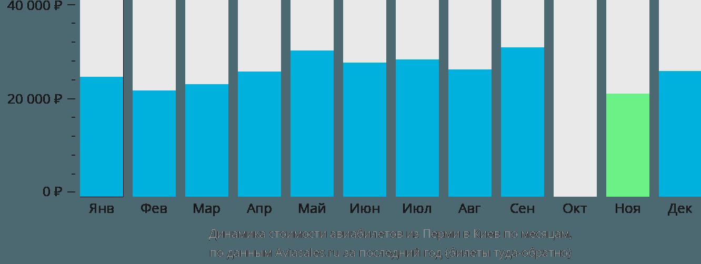 Динамика стоимости авиабилетов из Перми в Киев по месяцам