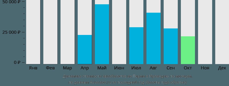 Динамика стоимости авиабилетов из Перми в Ирландию по месяцам