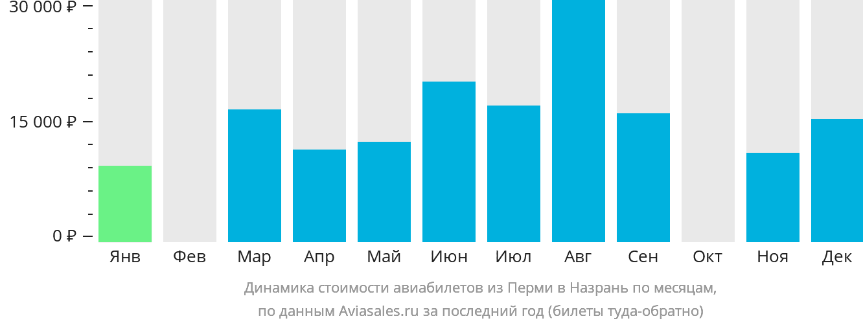 Динамика стоимости авиабилетов из Перми в Назрань по месяцам
