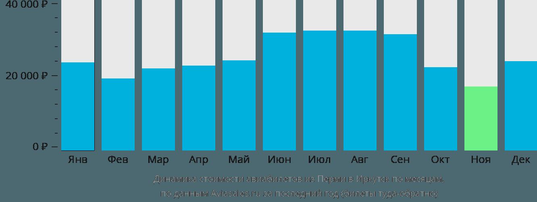 Динамика стоимости авиабилетов из Перми в Иркутск по месяцам