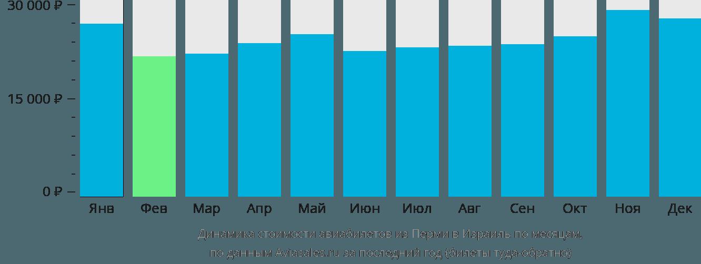Динамика стоимости авиабилетов из Перми в Израиль по месяцам
