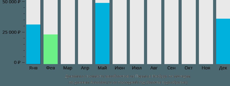 Динамика стоимости авиабилетов из Перми в Инсбрук по месяцам