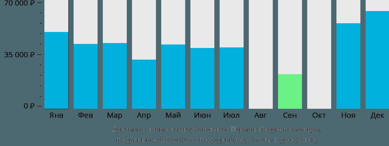 Динамика стоимости авиабилетов из Перми в Индию по месяцам