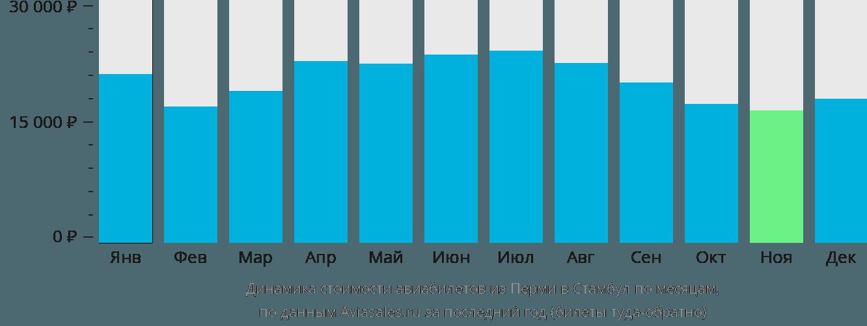 Динамика стоимости авиабилетов из Перми в Стамбул по месяцам