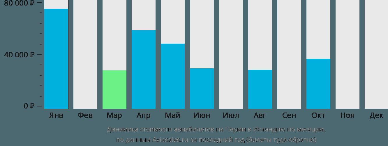 Динамика стоимости авиабилетов из Перми в Исландию по месяцам