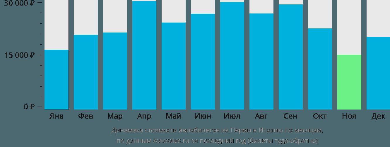 Динамика стоимости авиабилетов из Перми в Италию по месяцам