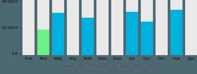 Динамика стоимости авиабилетов из Перми в Измир по месяцам
