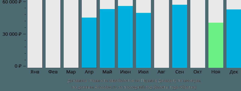 Динамика стоимости авиабилетов из Перми в Джакарту по месяцам