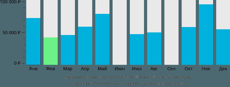 Динамика стоимости авиабилетов из Перми в Японию по месяцам