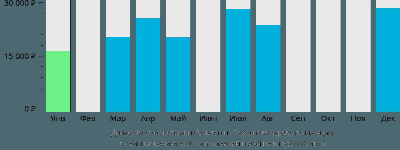 Динамика стоимости авиабилетов из Перми в Кемерово по месяцам