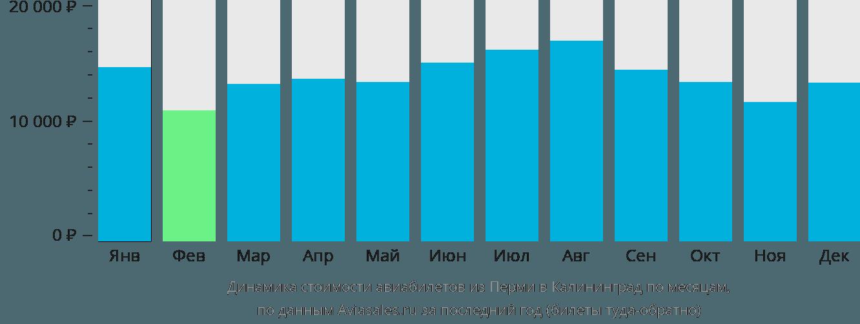 Динамика стоимости авиабилетов из Перми в Калининград по месяцам