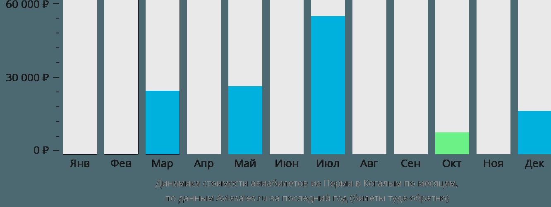 Динамика стоимости авиабилетов из Перми в Когалым по месяцам
