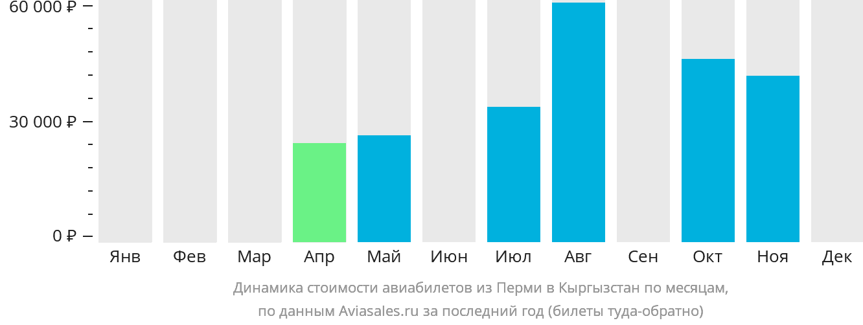 Динамика стоимости авиабилетов из Перми в Кыргызстан по месяцам