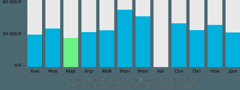 Динамика стоимости авиабилетов из Перми в Хабаровск по месяцам