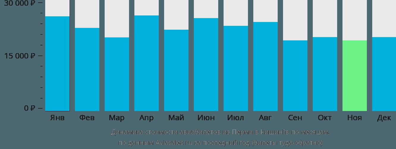 Динамика стоимости авиабилетов из Перми в Кишинёв по месяцам